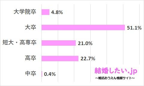 ツヴァイの女性会員の学歴レベルのデータ