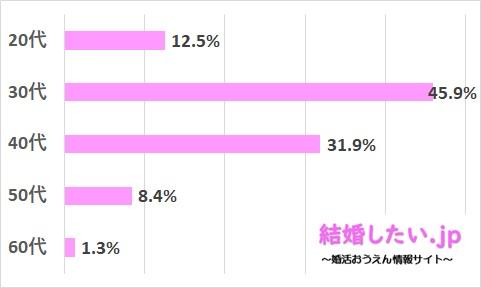 ツヴァイの女性会員の年齢分布データ
