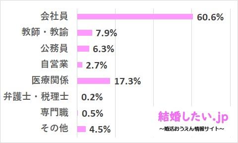 ツヴァイの女性会員の職業レベルのデータ