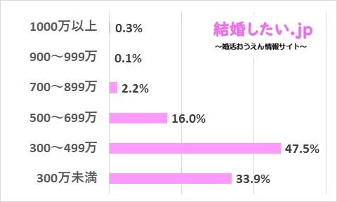 ツヴァイの女性会員の収入レベルのデータ