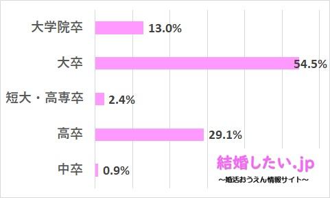 ツヴァイの男性会員の学歴レベルのデータ