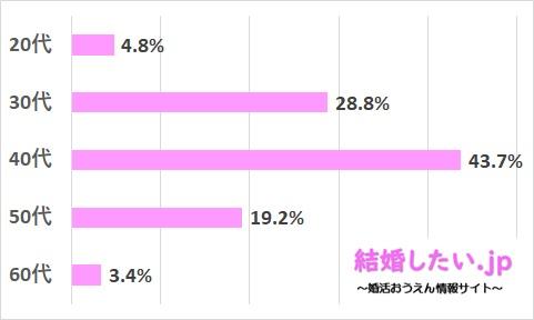 ツヴァイの男性会員の年齢分布データ