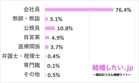 ツヴァイの男性会員の職業レベルのデータ