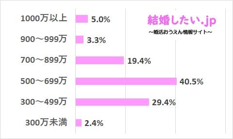 ツヴァイの男性会員の収入レベルのデータ