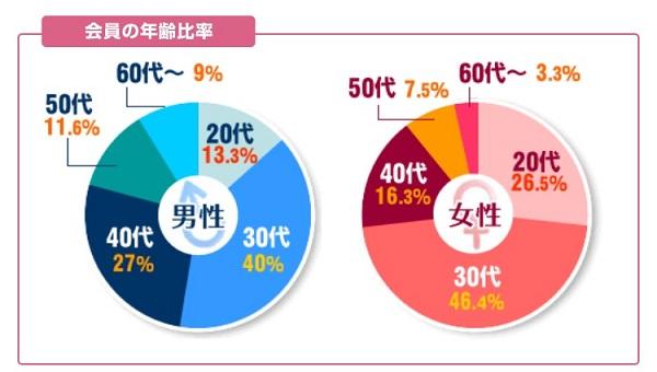 結婚相談所の会員の年齢比率データ